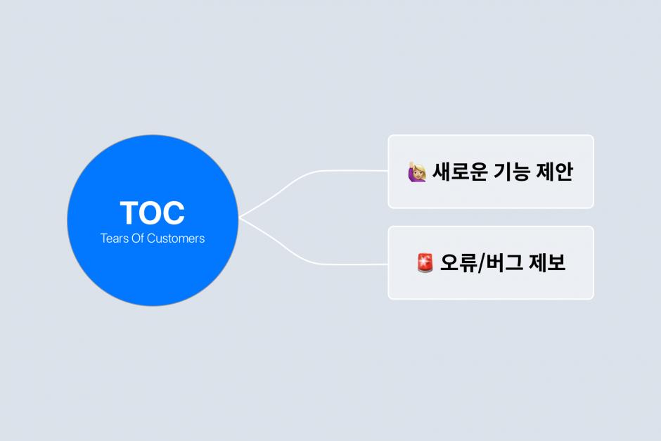 고객의 의견은 크게 내용에 따라 새로운 기능의 제안과 오류/버그 제보로 분류합니다.