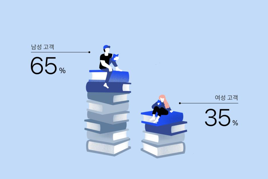 리디 상위 1% 고객의 성별 비중 (2021년 1분기)