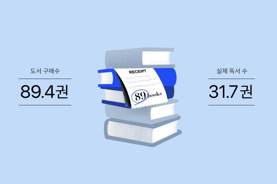 리디 상위 1% 고객의 도서 구매 및 실제 독서 수 (2021년 1분기) 독서법