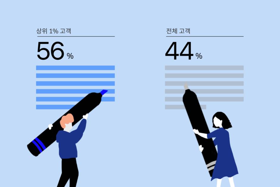 리디 상위 1% 고객의 하이라이트 활용 비중 (2021년 1분기)